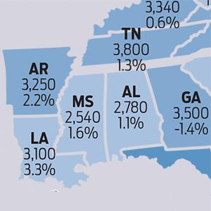 Farm Land Values Rise in Arkansas, U.S.