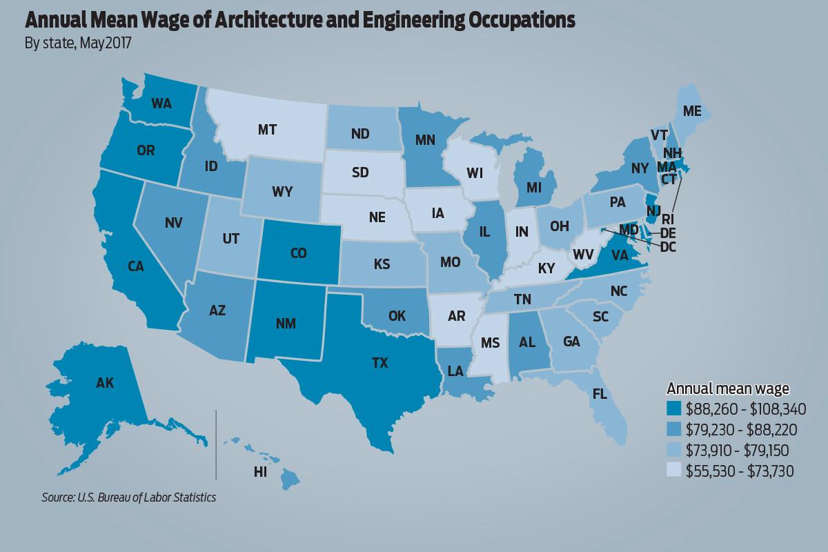 Arkansas behind u s in architecture engineering salaries