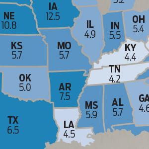 Arkansas Personal Income Soars 7.5%