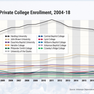 Arkansas Private Colleges Stare Down Demographic, Cultural Challenges