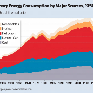U.S. Employs Mix of Sources in Energy Consumption