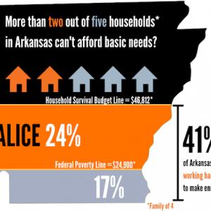 Report: 41% of Arkansas Households Struggle to Make Ends Meet