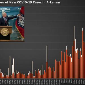 Arkansas Reports Biggest One-day Spike in Coronavirus Cases
