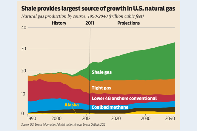 Northeast Natural Gas Demand