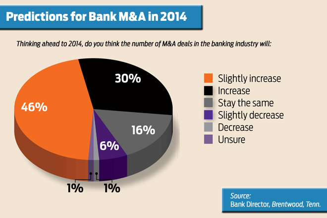 Bank Directors Predict More Mergers, Acquisitions in 2014