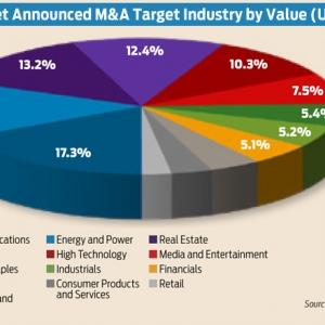 $100 Million-Plus Deals Dominate Biggest Deals of 2013 List