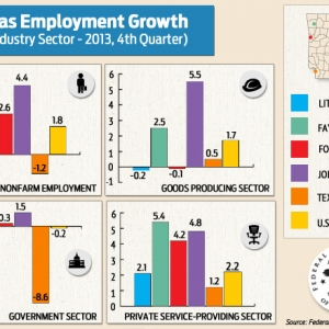 3 Arkansas Areas See Employment Growth Above National Average in 4Q 2013