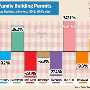 Home Prices, Permits Down Across the State in Final Quarter of 2013