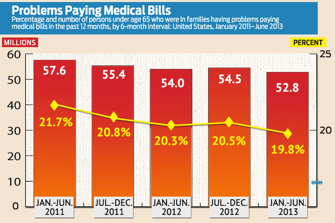 Americans Still Coming Up Short Paying Medical Bills