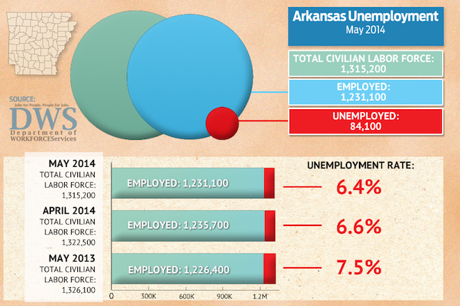 Arkansas Unemployment Rate Falls to 6.4 Percent