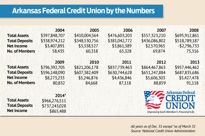 Northwest Federal Credit Union Login >> After 9 Years, Larry Biernacki Leaves Bigger Arkansas ...