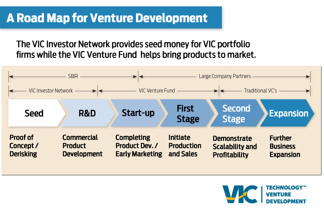 VIC Develops Own Startup 'Venture Ecosystem'