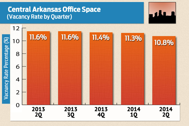 Central Arkansas Commercial Office Vacancy Rate Declines