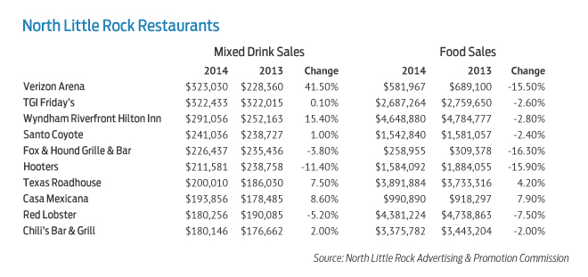 Verizon arena tops list of north little rock mixed drink for List of mixed drinks