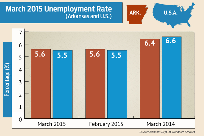 Arkansas Jobless Rate Unchanged at 5.6 Percent
