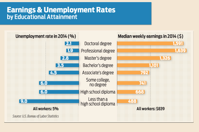 Professional Degrees Edge Doctoral in Earnings, Unemployment
