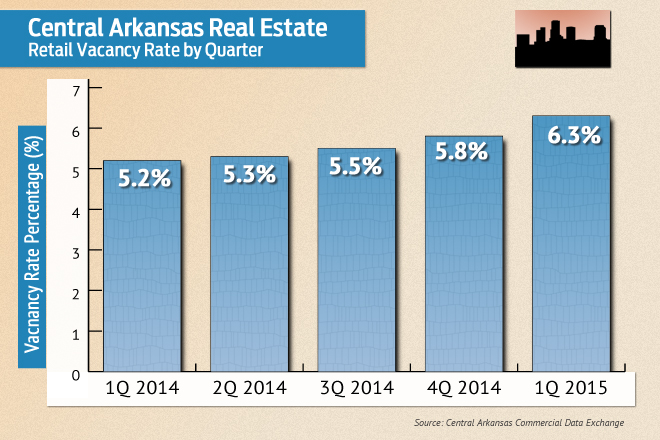 Central Arkansas Retail Space Vacancy Rate Rises