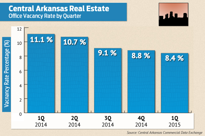 Vacancy Rate Declines in Central Arkansas Office Space