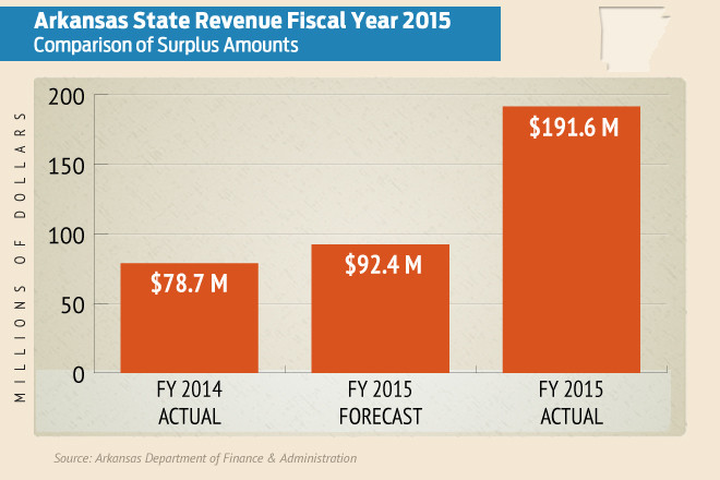 Arkansas Ends Fiscal Year with $191M Surplus