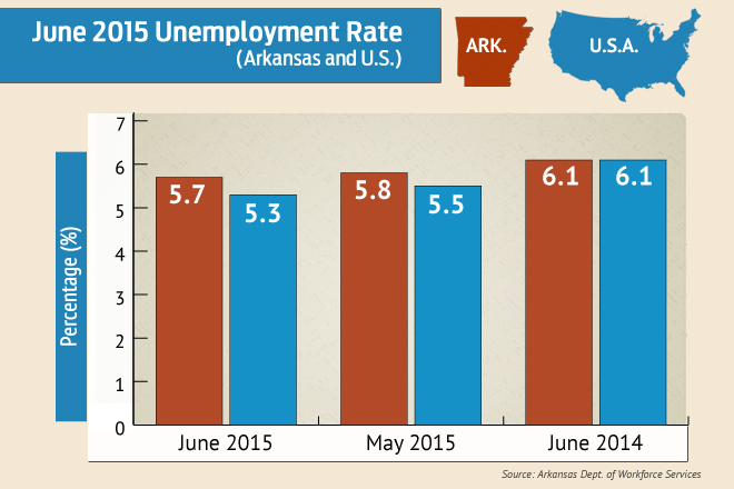 State Unemployment Rate Falls to 5.7 Percent in June
