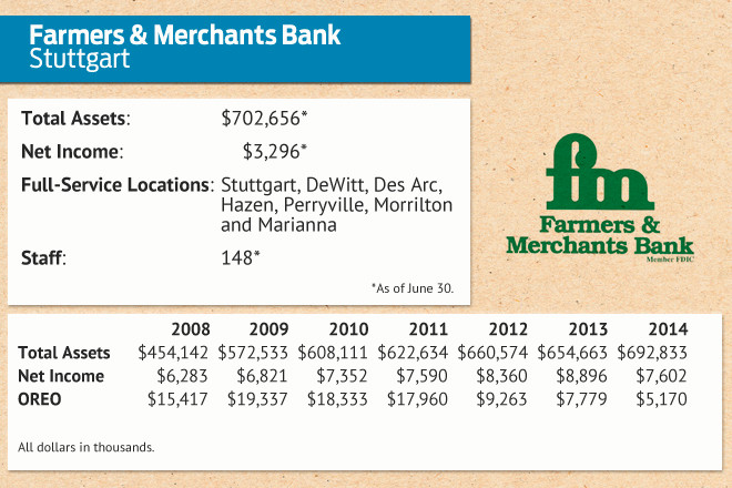 The Farmers and Merchants National Bank of Nashville Payday loans