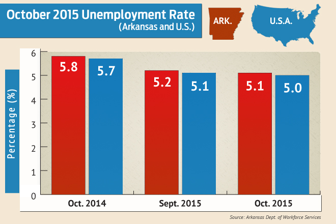 forecasting falling jobless rate in arkansas essay