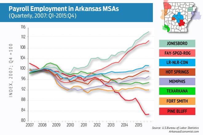 article review unemployment in arkansas