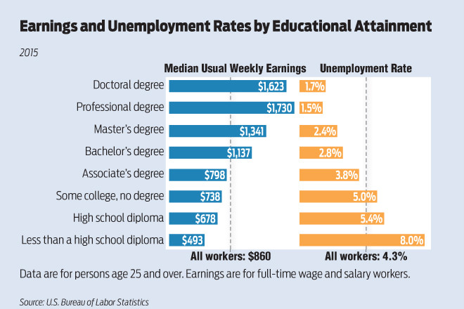 Employment, Earnings Tied to Education Credentials