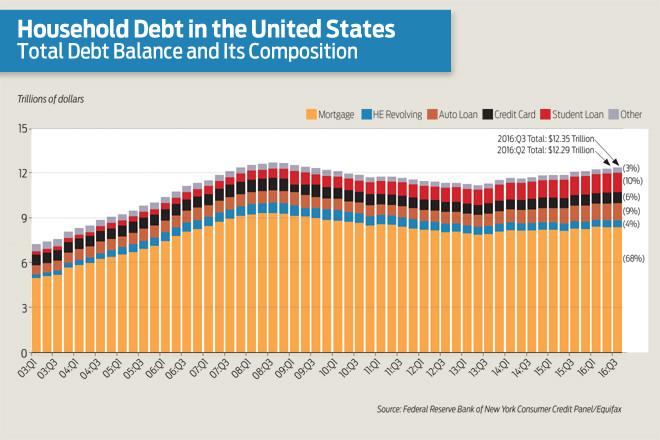American household debt rises in 2016 arkansas business news american household debt rises in 2016 arkansas business news arkansasbusiness reheart Choice Image