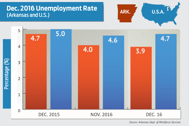 Arkansas Unemployment Rate Falls to 3.9 Percent