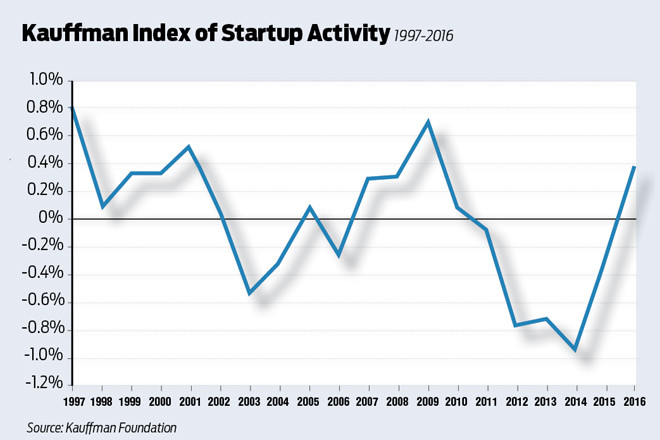 Activity Rises for US Startups in 2016