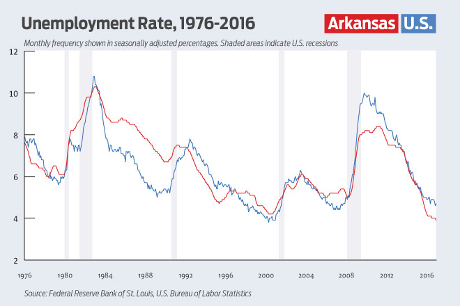 Arkansas Unemployment Rate Through the Years