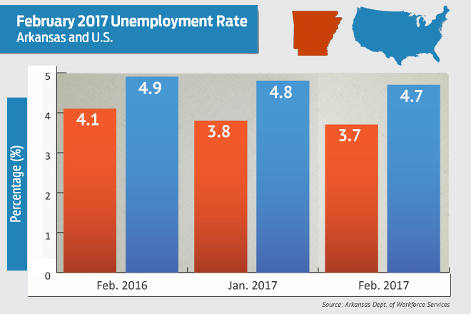 Arkansas Unemployment Drops to Record 3.7 Percent in February