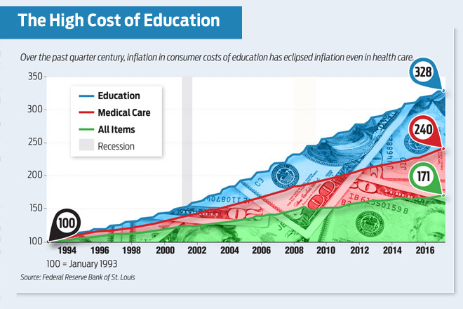 Higher Education Bubble Vexing for Arkansas Institutions ...