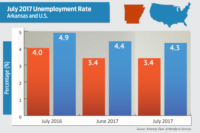 Unemployment held at 4.3% in July, matching national rate
