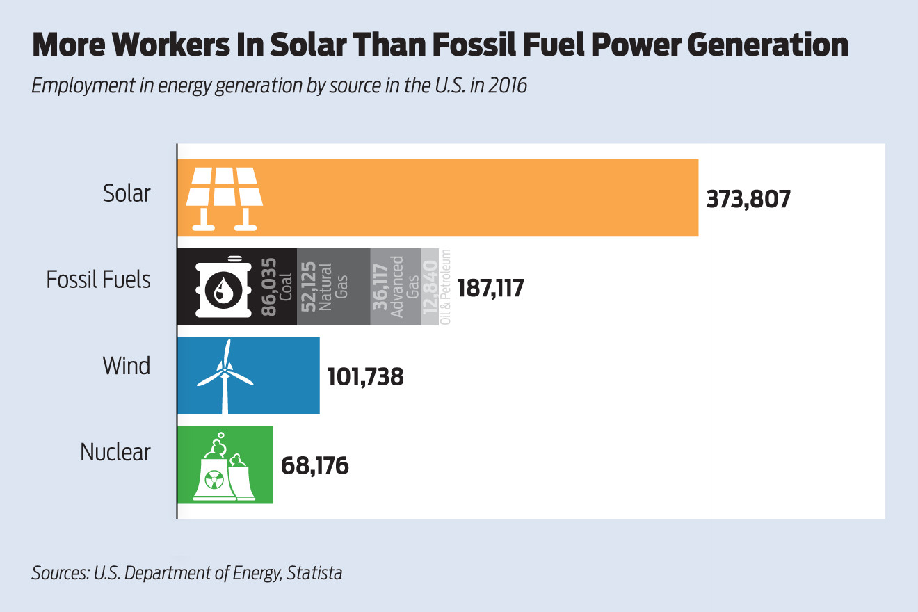 Solar Power Generating More Electric Jobs Arkansas Business Powering A Generation Electricity