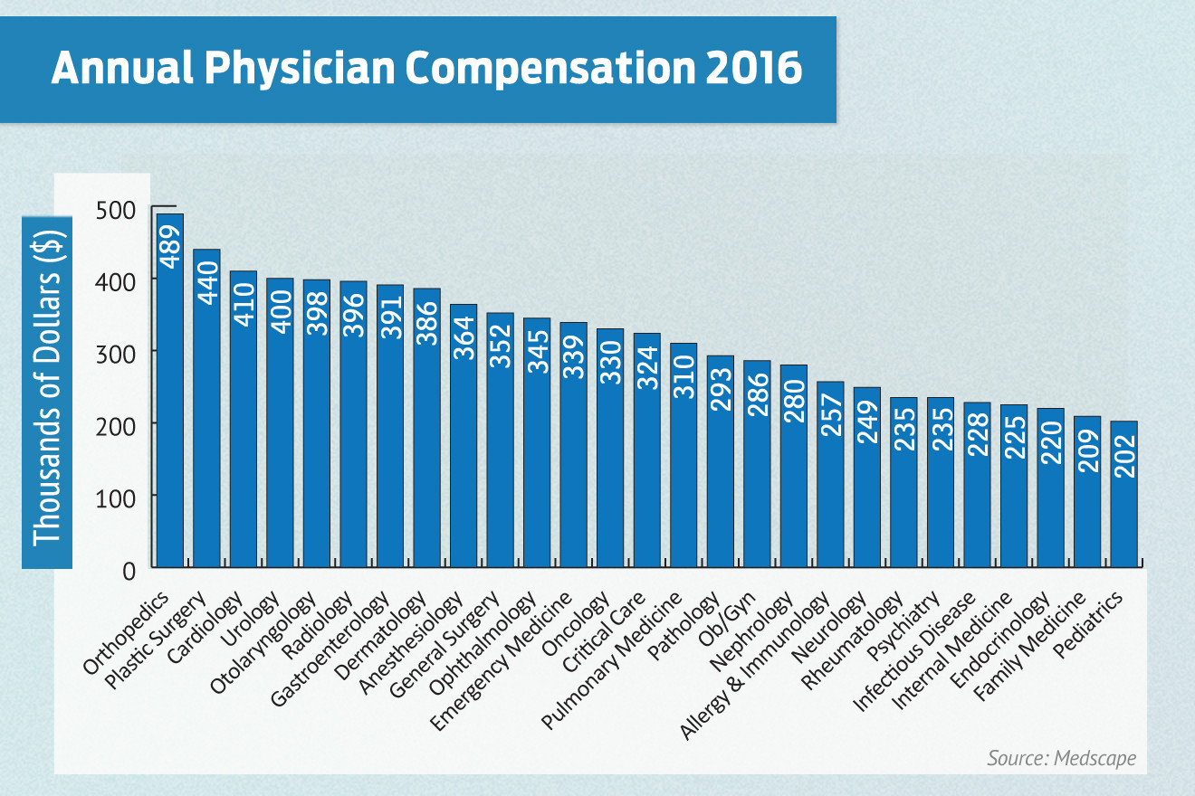 Physician Pay: Doctors Average $294K Annually | Arkansas Business