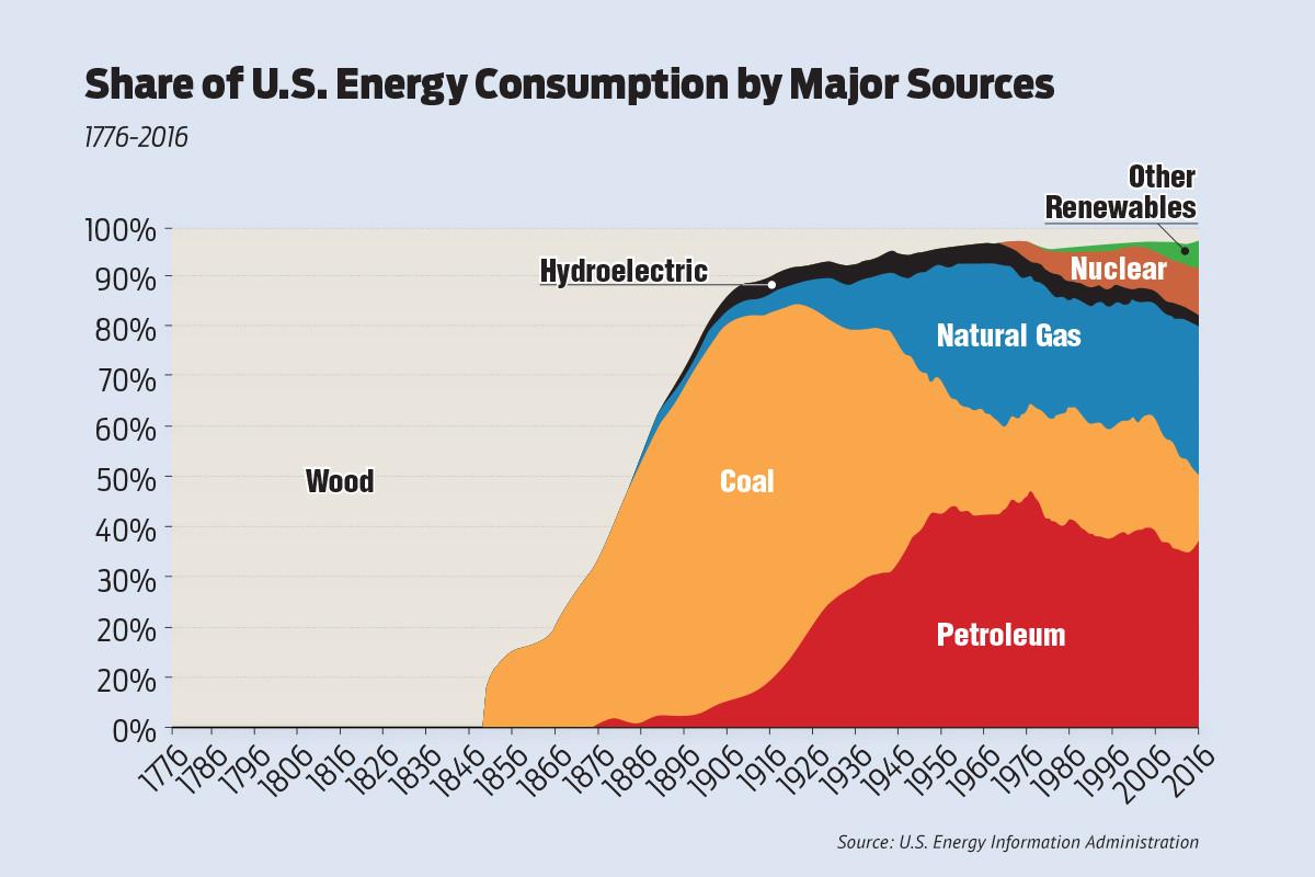 Us Energy Sources >> Us Energy Consumption Sources Evolve Arkansas Business