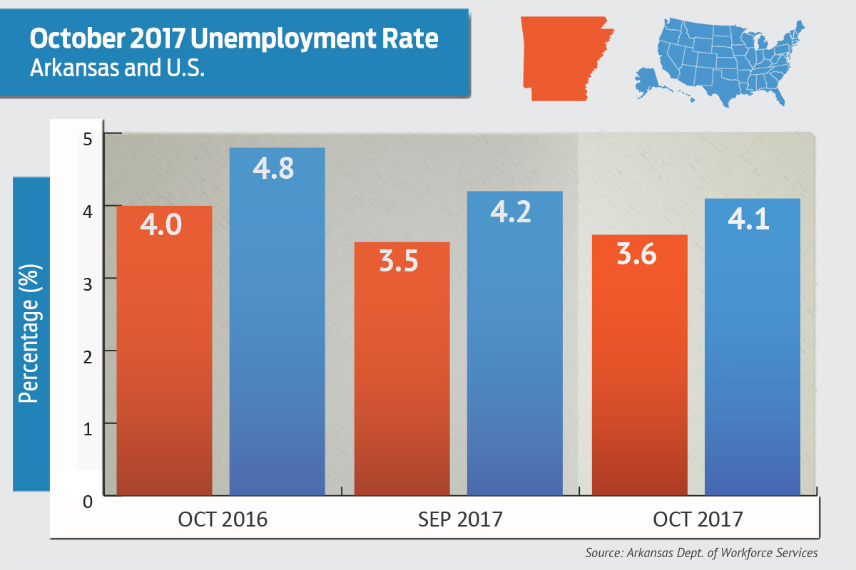 Unemployment Rate Drops to 3.6 Percent in Florida