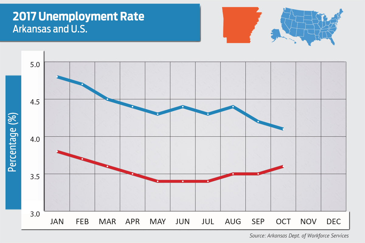 Vermont unemployment in October steady at 2.9 percent