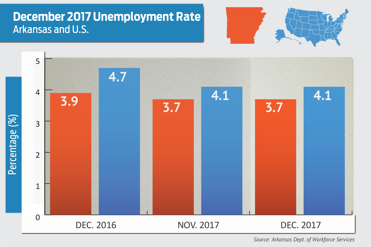 IN has 14th lowest unemployment rate in the country