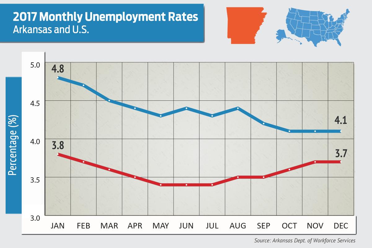 NM unemployment still second-worst in US