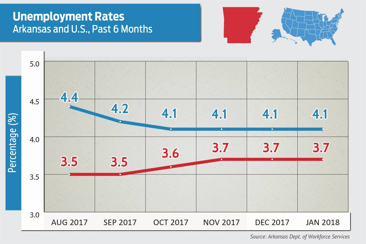 New Mexico's jobless rate fell to 5.9 percent in January