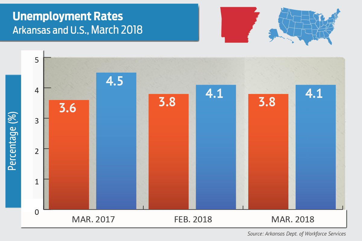 OH unemployment rate drops in March