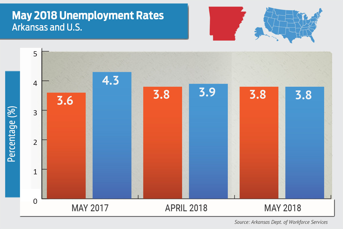 Arkansas Unemployment Rate Unchanged in May